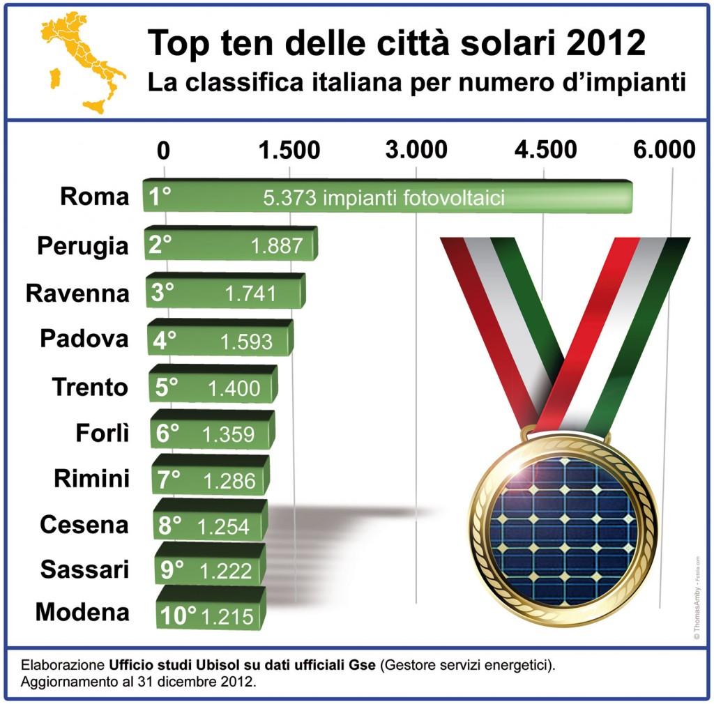 solare_2012_1