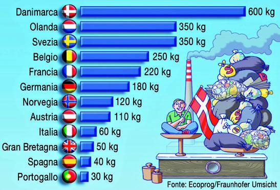 danimarca-paesi-europa-kg-rifiuti-bruciati