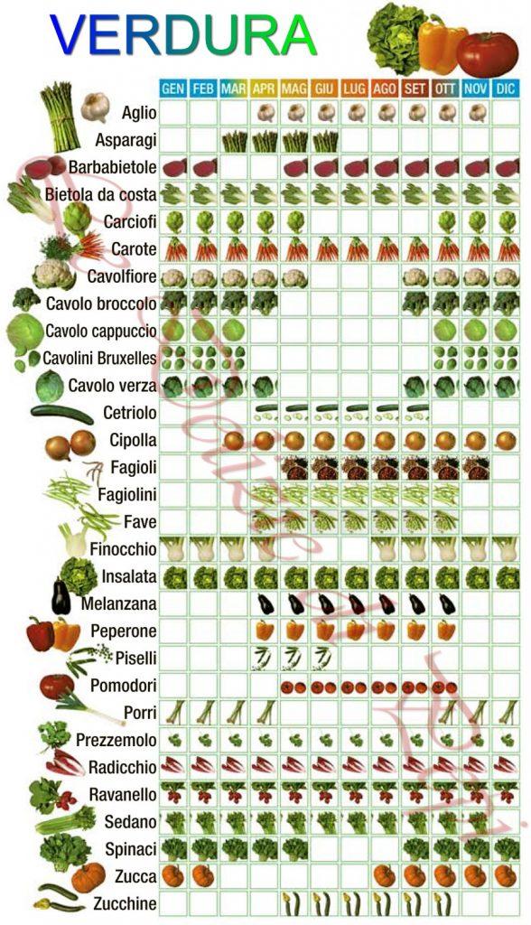 tabella-verdura-stagione