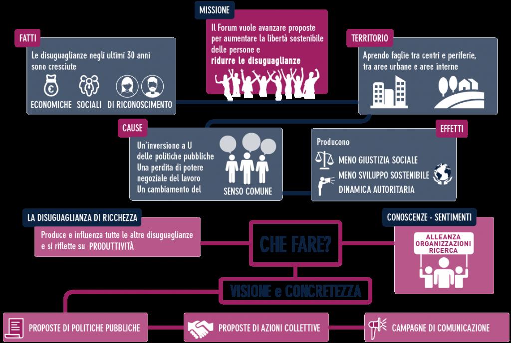15-proposte-giustizia-sociale-forum-disuguaglianze