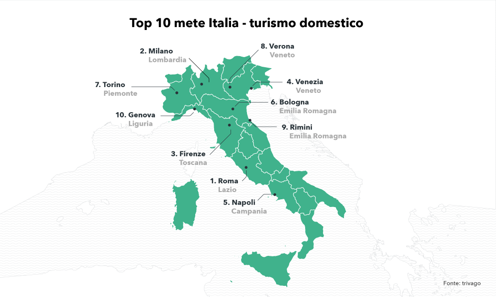 turismo-domestico-italia-2018